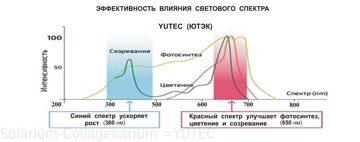 Частотный диапазон Фитоламп_02